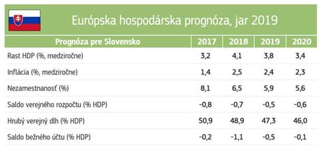 Ako bude na tom Slovensko?