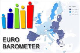 Eurobarometer o zmene klímy